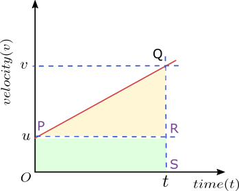 second equation of motion from velocity time graph