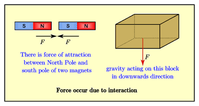 Force occurs due to interaction