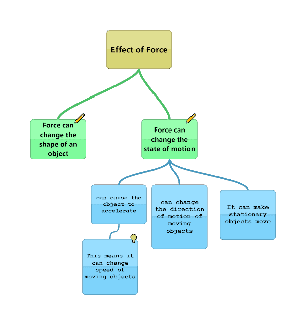 Effect of force concept map