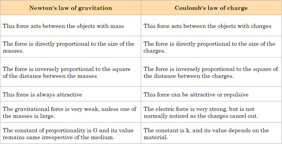 Comparison of newton's law of gravitation and coulomb's law