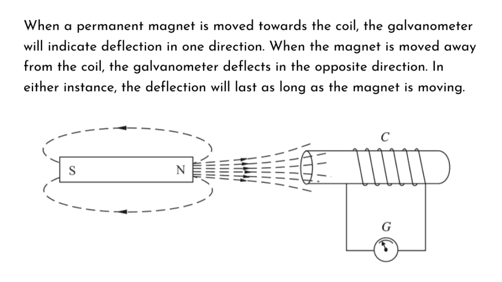 moving a magnetic field create an electric field